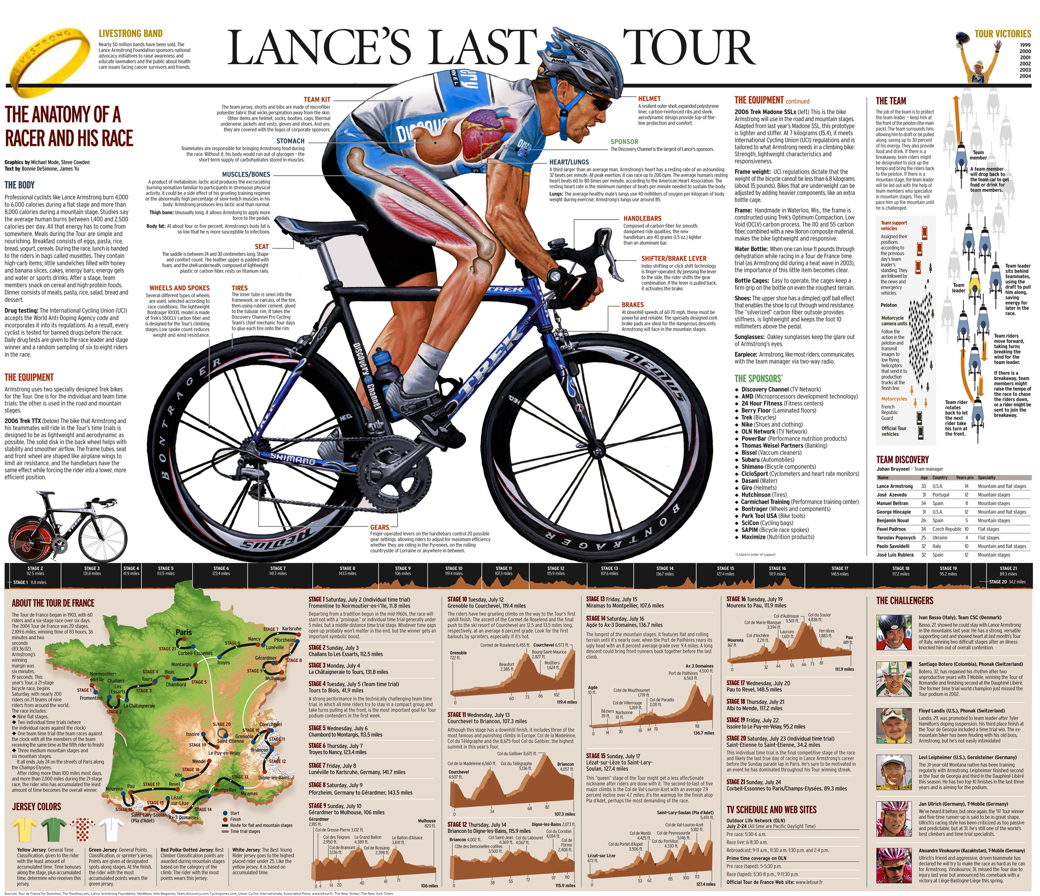 Lance Armstrong | The anatomy of a racer and his race infographic ...