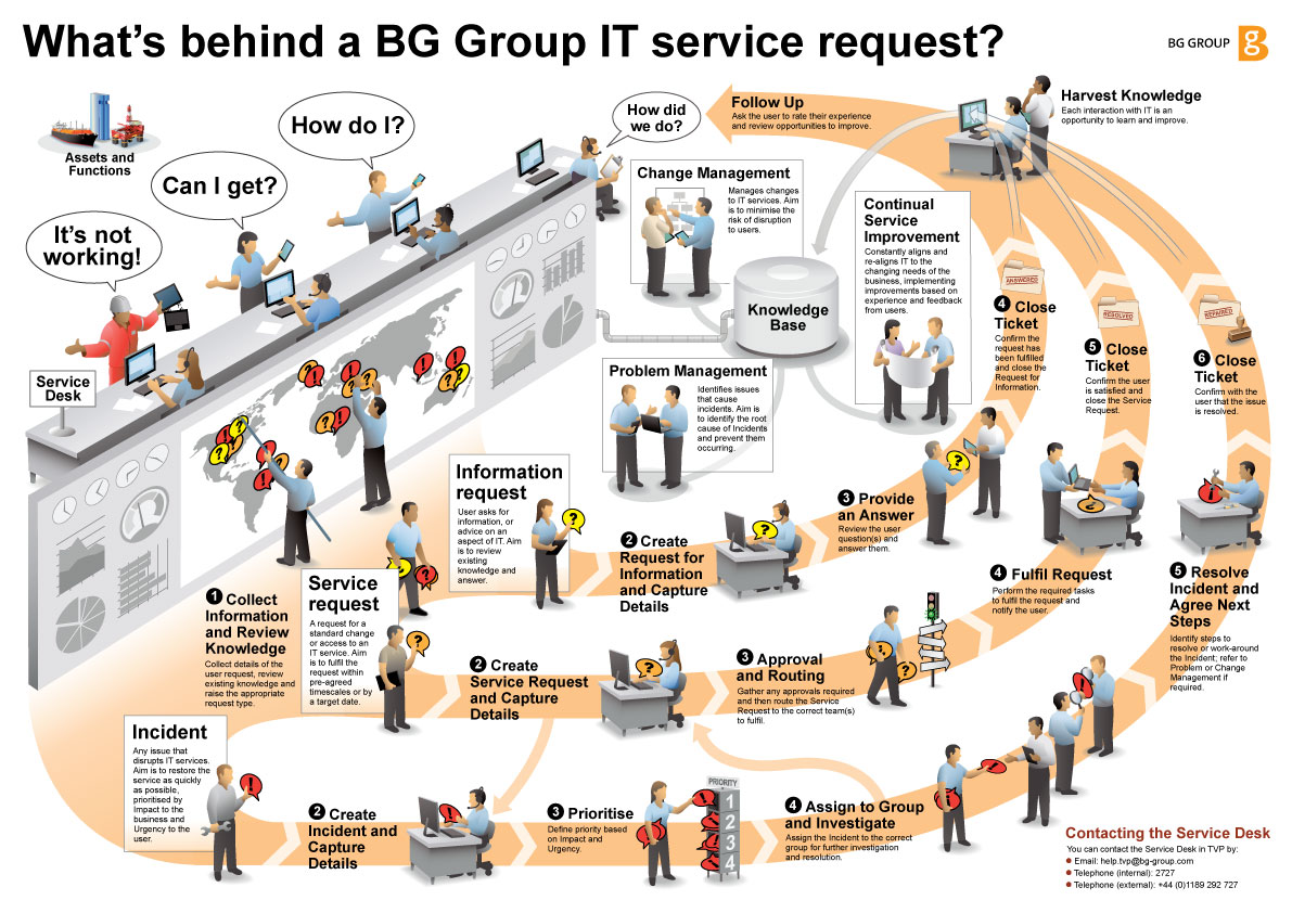 What's behind a Service Desk request? - Visual Translations