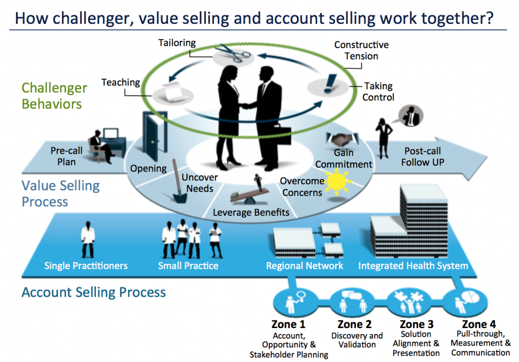 Sales process visual