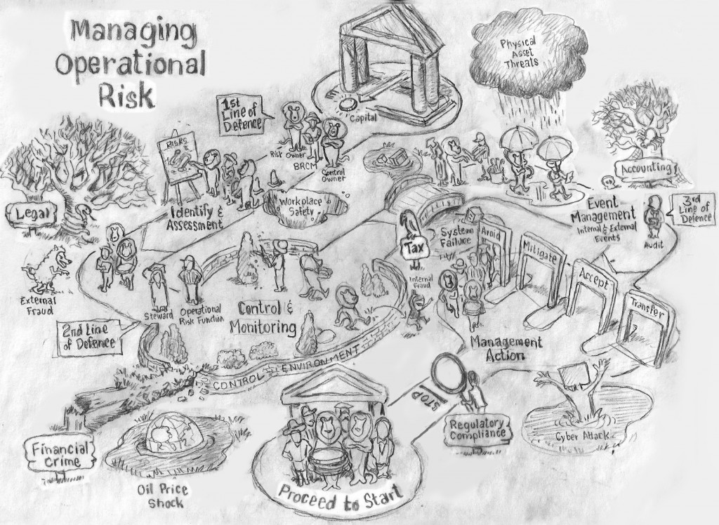 Operational Risk as a journey map