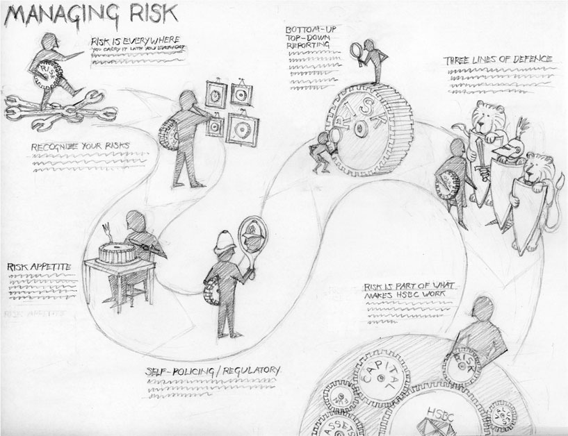 Operational Risk Management as a journey