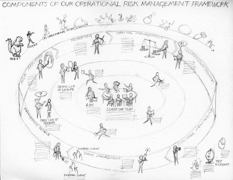 Operational Risk Management by groupings