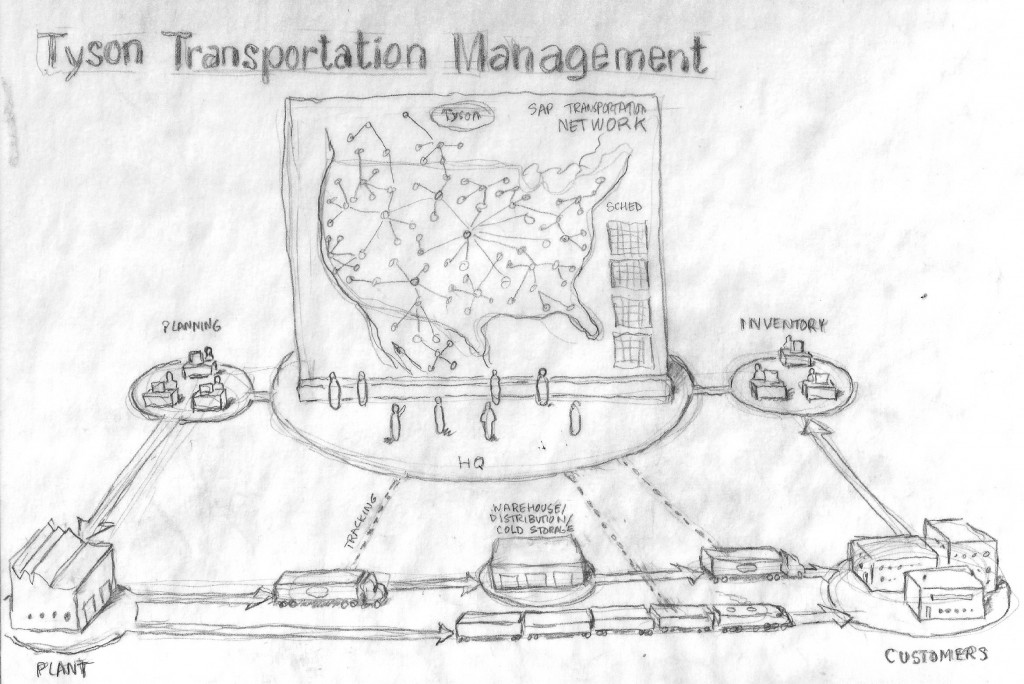 Early depiction of transportation process