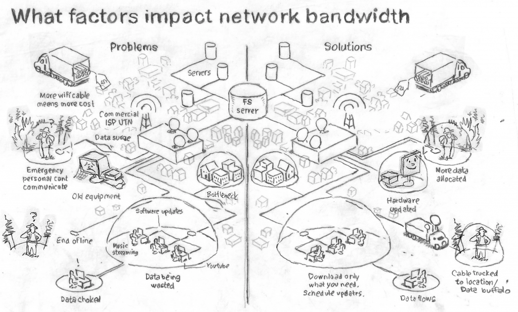 sketch of bandwidth challenges