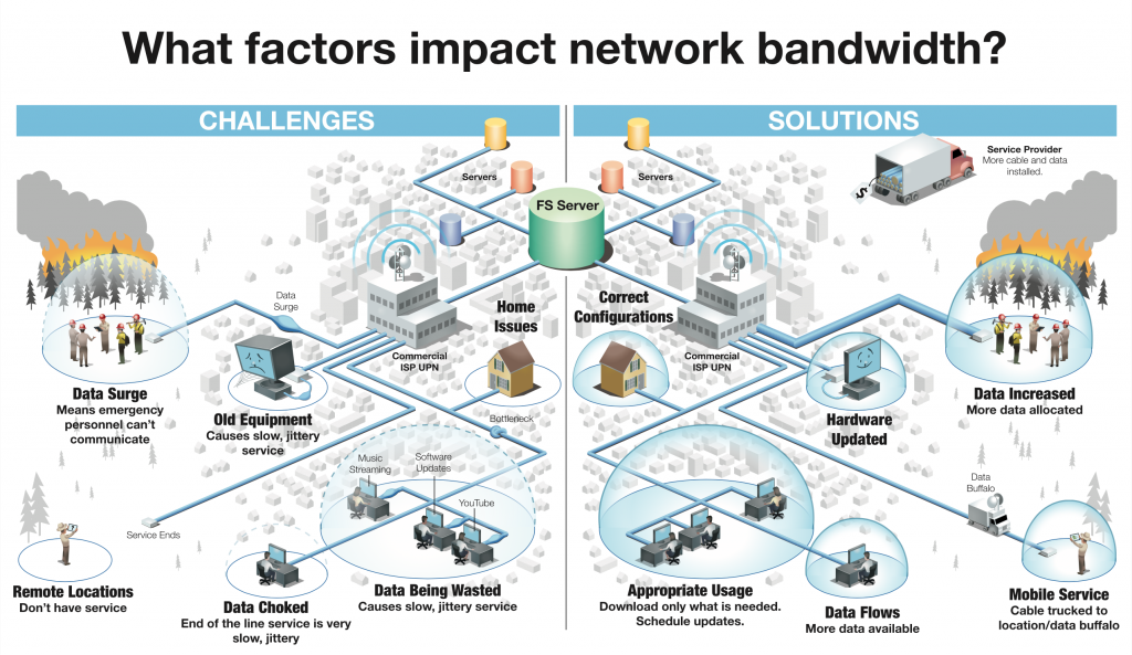 an illustration of network challenge and cures