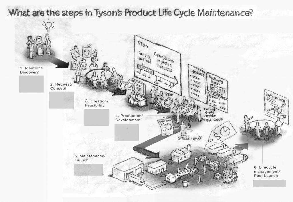 Product lifecycle v3