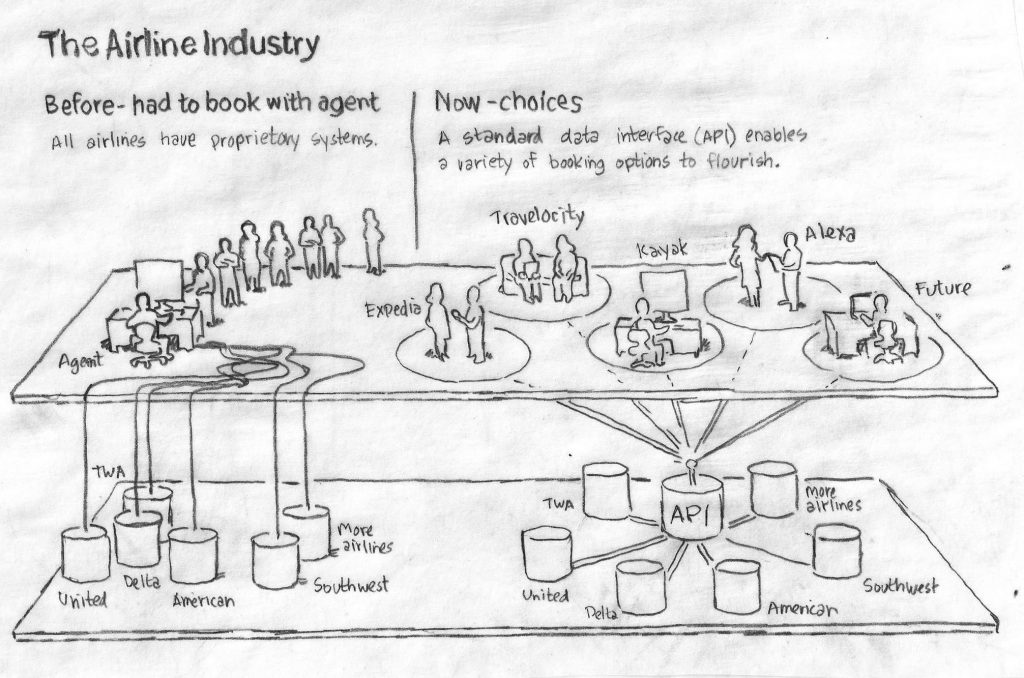 sketch of travel industry
