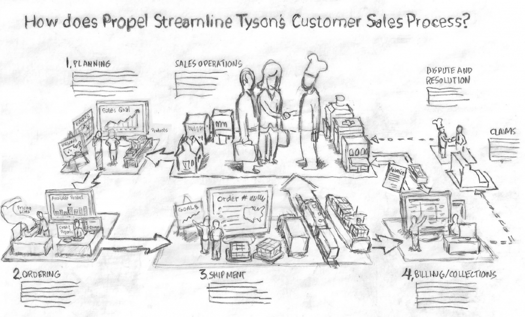 Sales process sketch