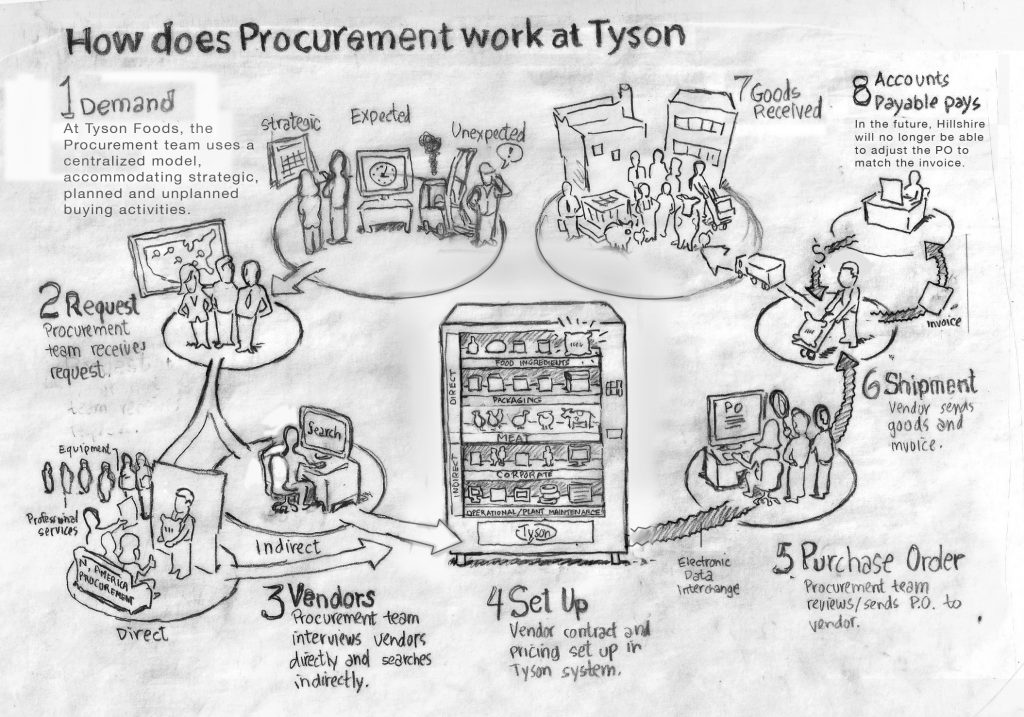procurement sketch v3