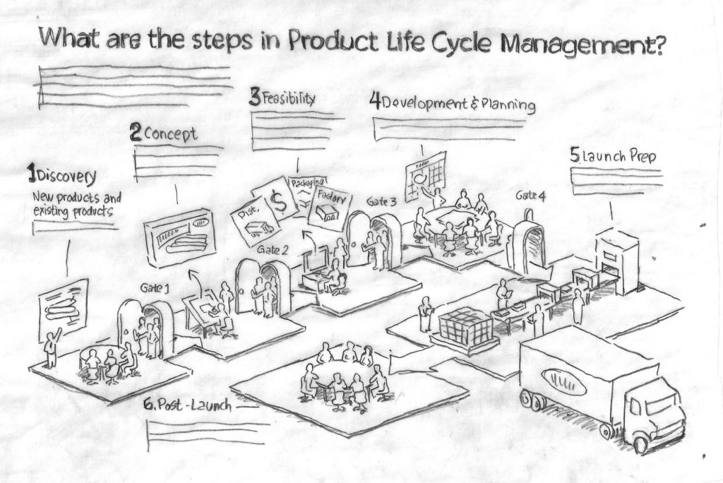 Product lifecycle sketch