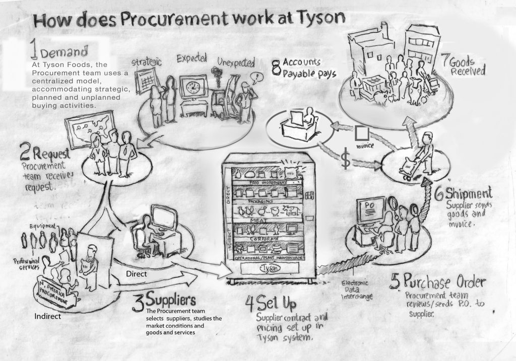 procurement sketch