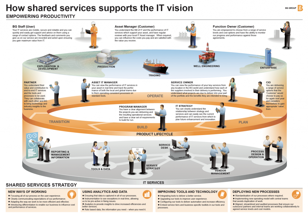 illustration of IT support