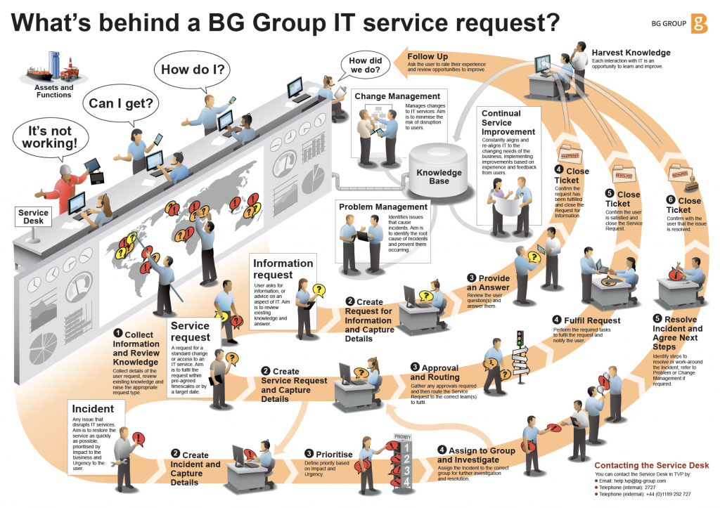 IT service desk support illustration
