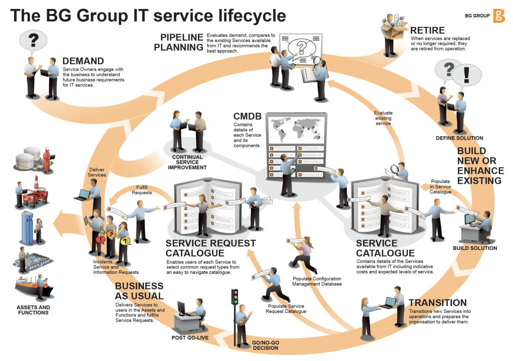 an illustration of the IT service lifecycle